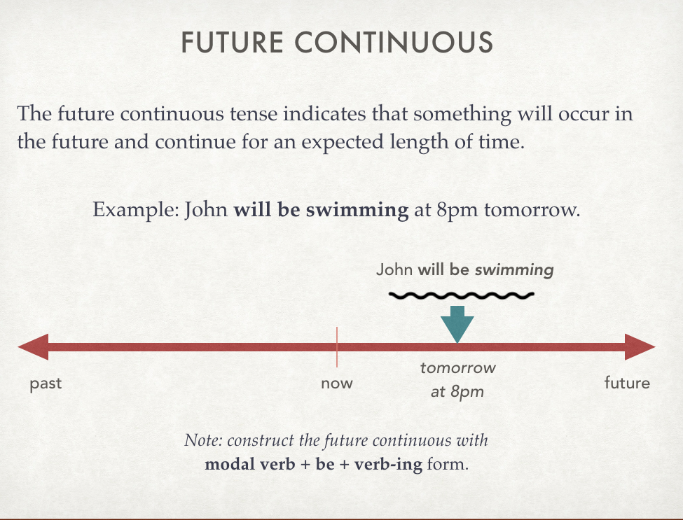 Future Continuous Plusprep