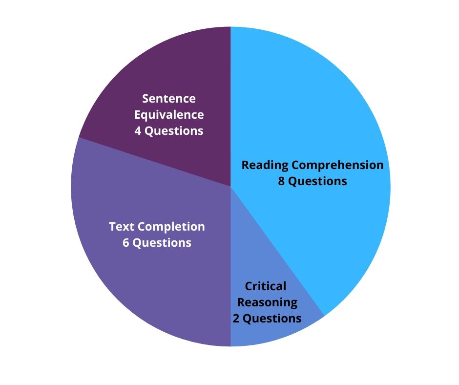 GRE Verbal Question Types